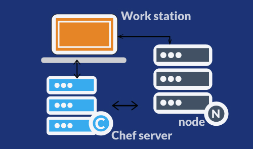 Chef Fundamentals :  A Recipe for Automating Infrastructure